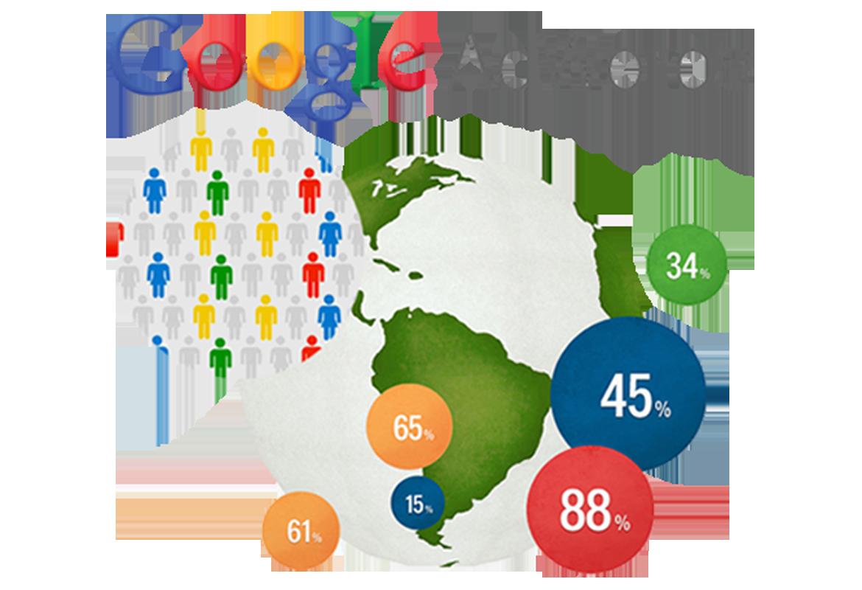 Διαφήμιση Google AdWords